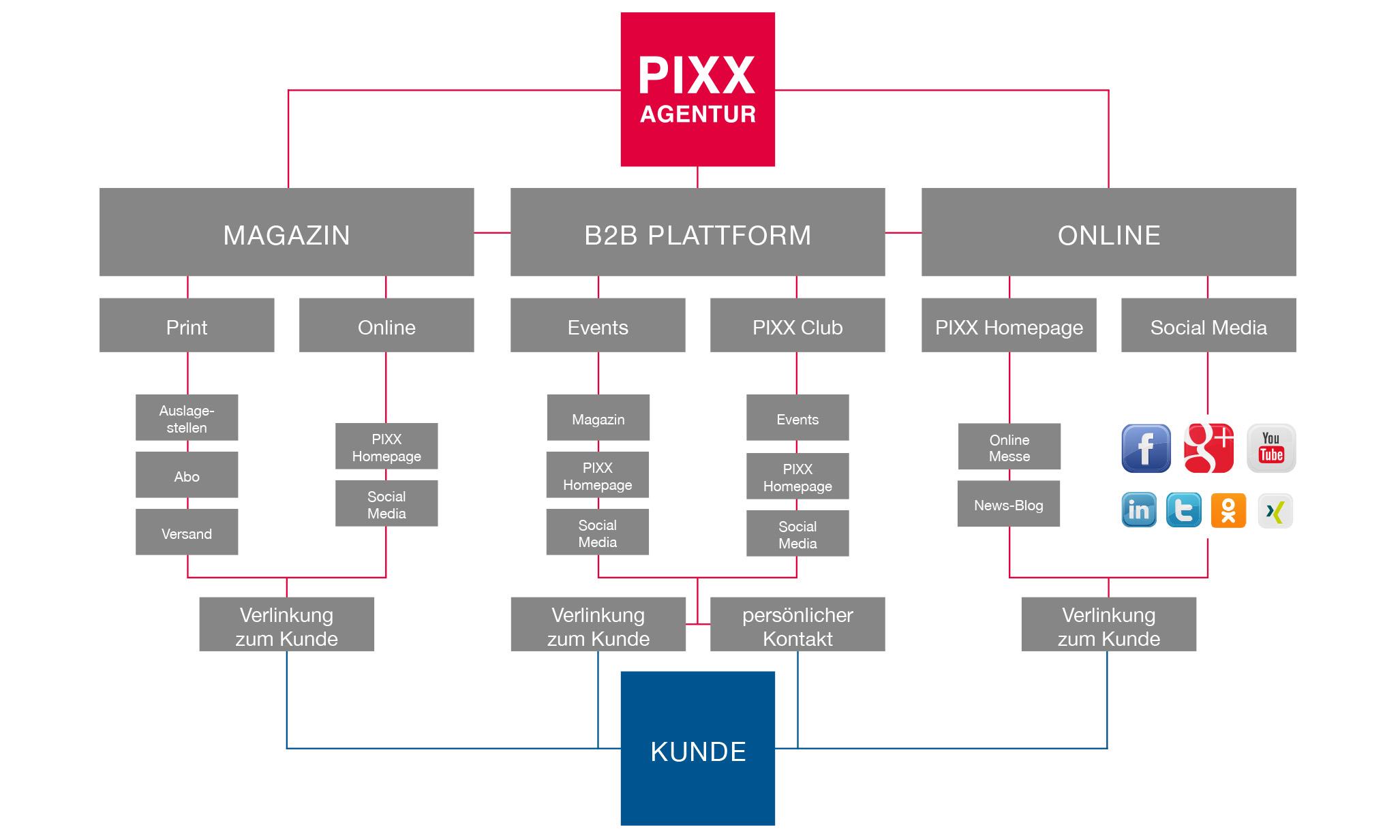 PIXX Konzept Schema